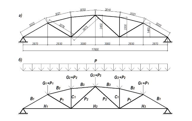 Сегментная ферма с загружением равномерно-распределенной нагрузкой